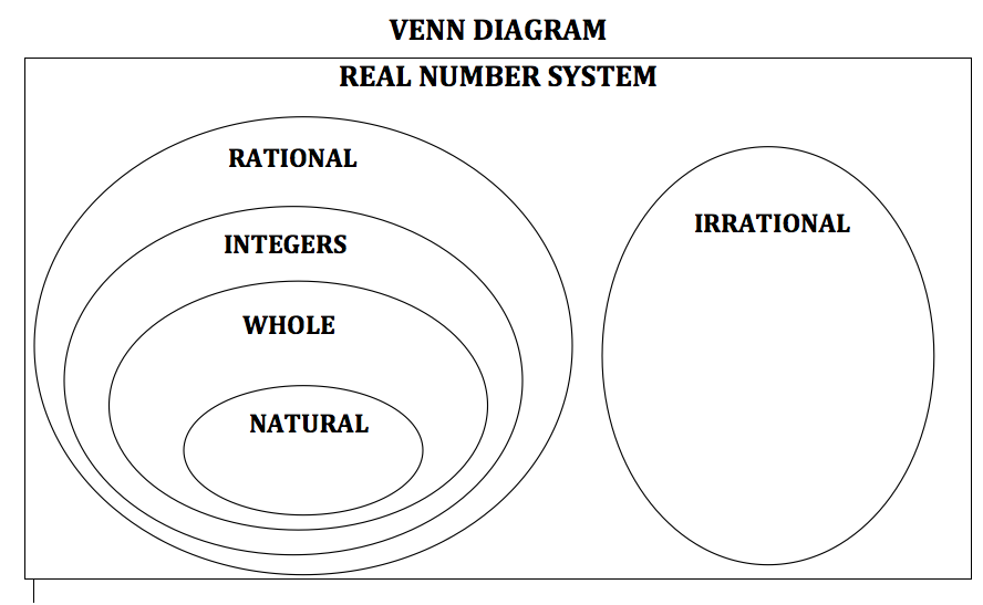 Venn Diagram Real Numbers Its Subsets Online Schematic Diagram